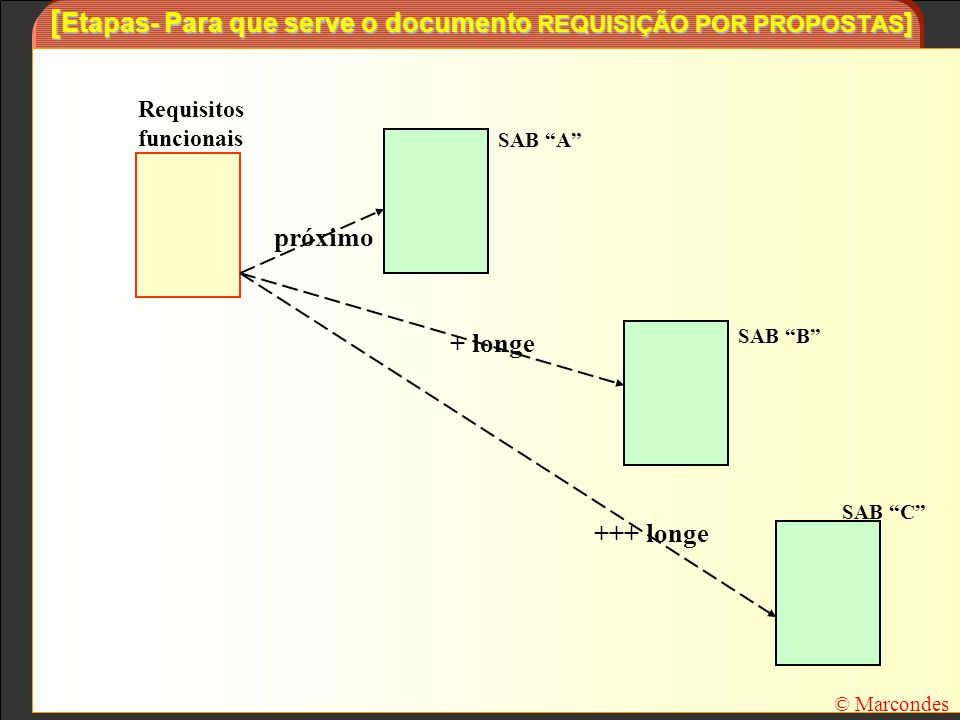 [Etapas- Para que serve o documento REQUISIÇÃO POR PROPOSTAS]